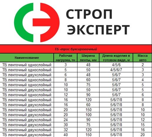 Таблица параметров троса буксировочного